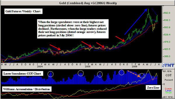 Track 'n Trade COT Weekly on Gold
