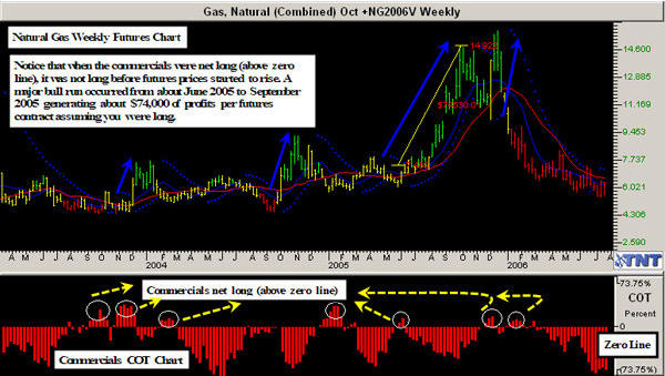 Track 'n Trade COT Weekly on Natural Gas
